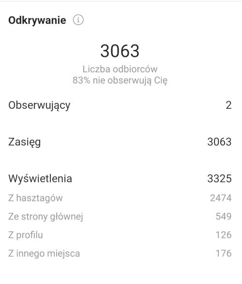 Statystyki posta na Instagramie